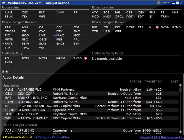 Interactive brokers Market pulse