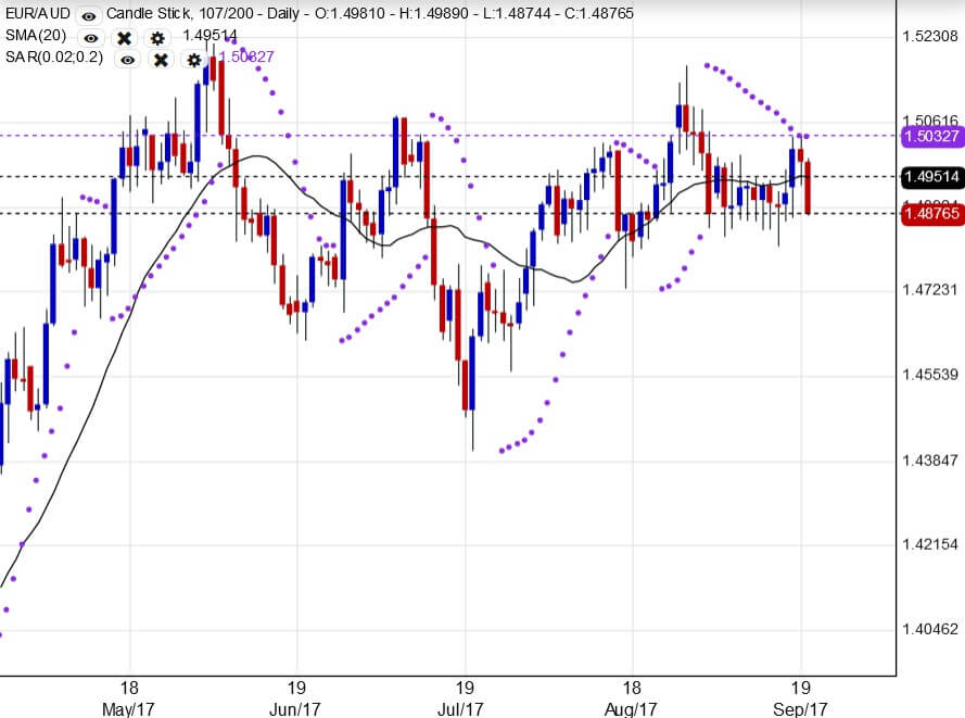 The EURAUD Currency Pair