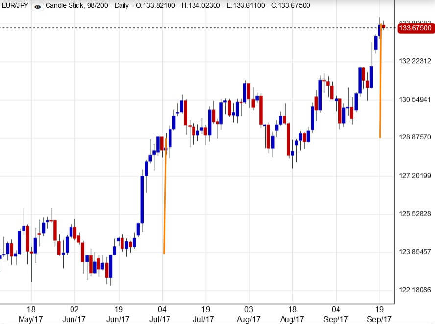 The EURJPY Currency Pair