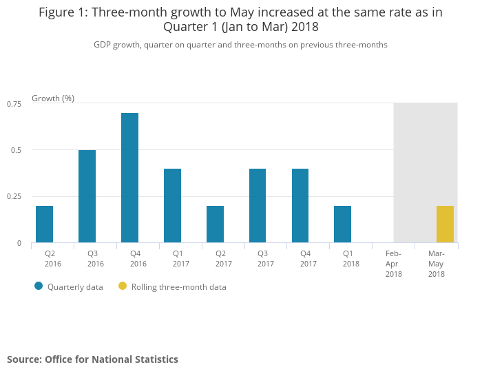 Three-month growth to May increased at the same rate as in Quarter 1 (Jan to Mar) 2018