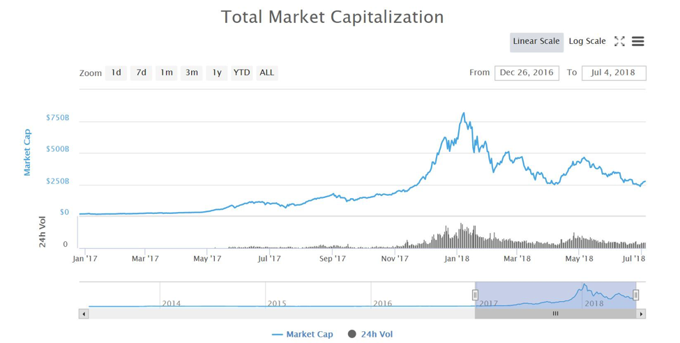 market cap cryptos