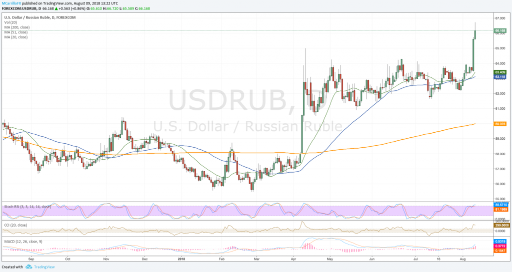 USDRUB daily chart August 9