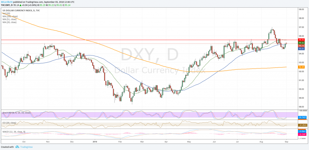 DXY daily chart Sept 3