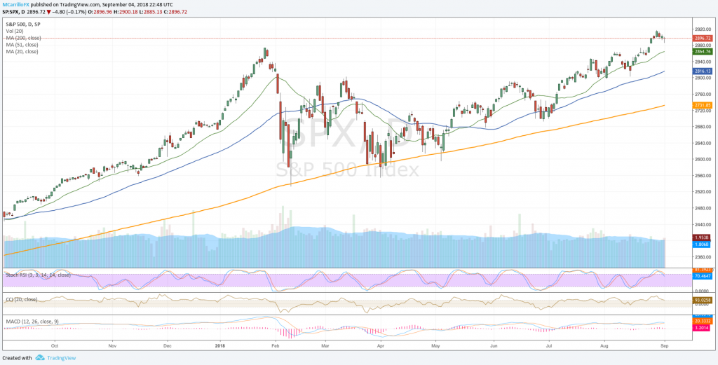 S&P 500 daily chart September 4